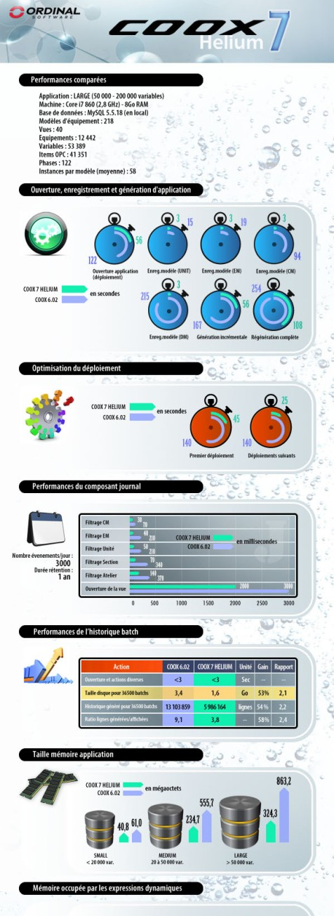 Infographie COOX 7 Helium