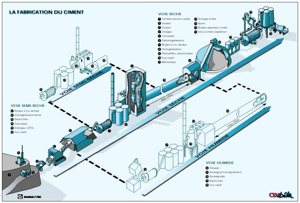 Le process du ciment